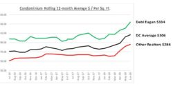 Dolphin Cay Real Estate Updates – 12 Months Ending 6/30/18 – courtesy of Deborah Eagan, Realtor and Dolphin Cay Resident